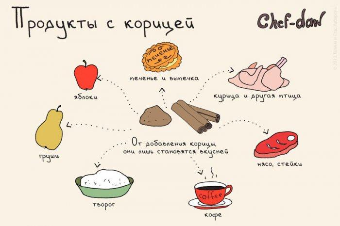 Кухонные шпаргалки (21 фото)