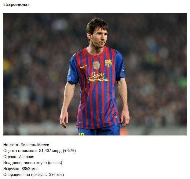 Самые дорогие футбольные клубы в мире (10 фото)