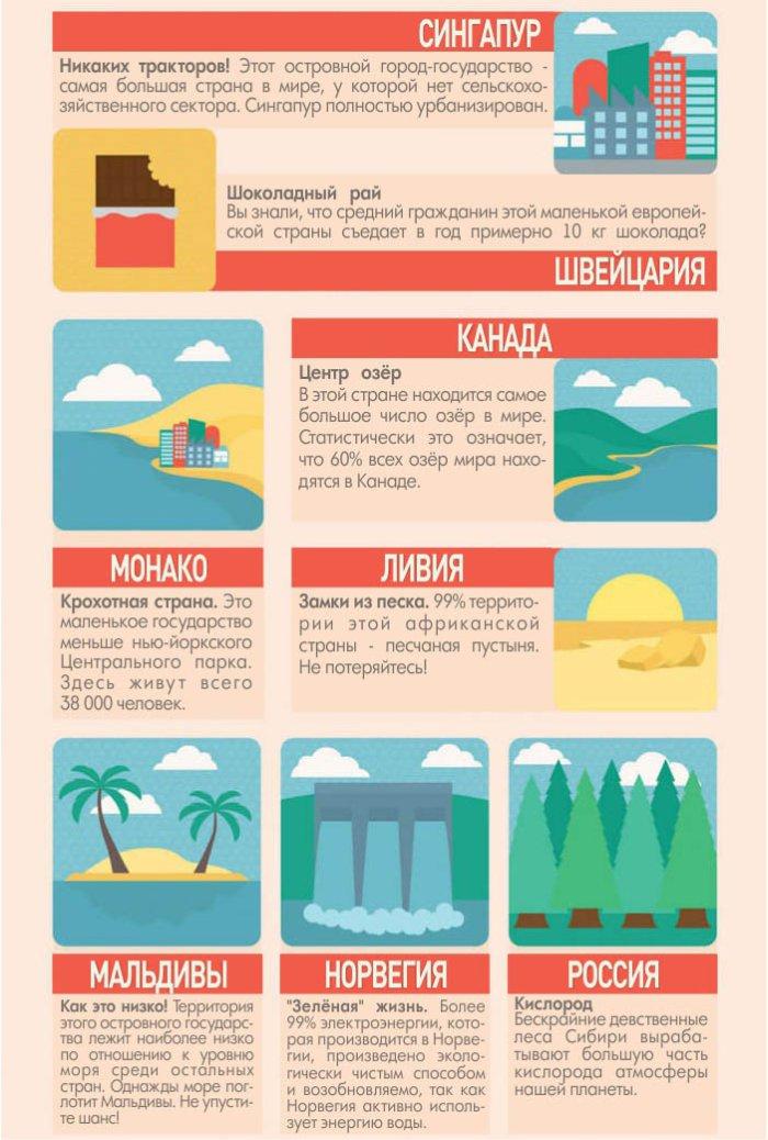 Факты о разных странах (9 фото)